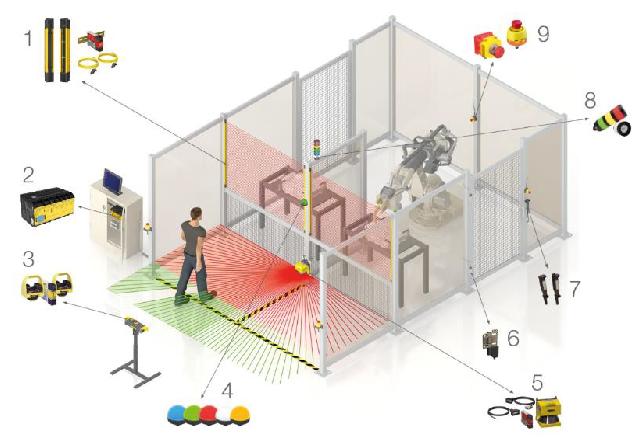 Infografía: 9 dispositivos comunes de seguridad de la máquina